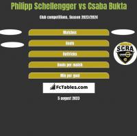 Philipp Schellengger vs Csaba Bukta h2h player stats