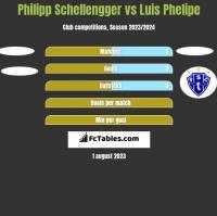 Philipp Schellengger vs Luis Phelipe h2h player stats