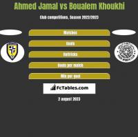 Ahmed Jamal vs Boualem Khoukhi h2h player stats