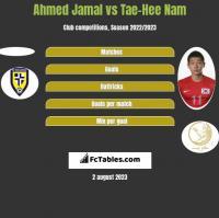 Ahmed Jamal vs Tae-Hee Nam h2h player stats