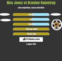 Nico Jones vs Brandon Haunstrup h2h player stats