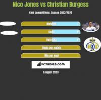 Nico Jones vs Christian Burgess h2h player stats