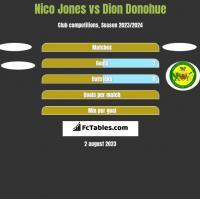 Nico Jones vs Dion Donohue h2h player stats