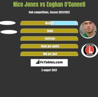 Nico Jones vs Eoghan O'Connell h2h player stats