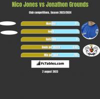 Nico Jones vs Jonathon Grounds h2h player stats