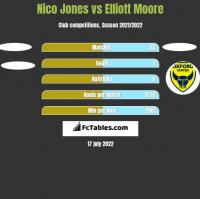 Nico Jones vs Elliott Moore h2h player stats