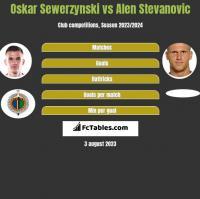 Oskar Sewerzynski vs Alen Stevanović h2h player stats