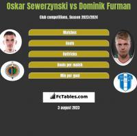 Oskar Sewerzynski vs Dominik Furman h2h player stats