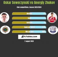 Oskar Sewerzynski vs Gieorgij Żukow h2h player stats