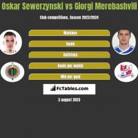 Oskar Sewerzynski vs Giorgi Merebashvili h2h player stats