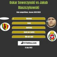 Oskar Sewerzynski vs Jakub Błaszczykowski h2h player stats