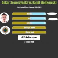 Oskar Sewerzynski vs Kamil Wojtkowski h2h player stats