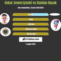 Oskar Sewerzynski vs Damian Rasak h2h player stats