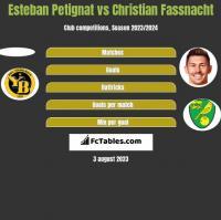 Esteban Petignat vs Christian Fassnacht h2h player stats