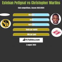 Esteban Petignat vs Christopher Martins h2h player stats