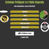 Esteban Petignat vs Fabio Daprela h2h player stats