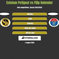 Esteban Petignat vs Filip Holender h2h player stats