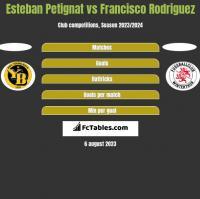 Esteban Petignat vs Francisco Rodriguez h2h player stats