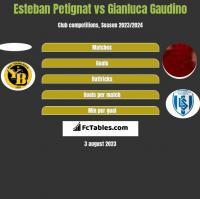 Esteban Petignat vs Gianluca Gaudino h2h player stats