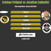 Esteban Petignat vs Jonathan Sabbatini h2h player stats