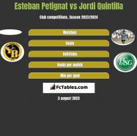 Esteban Petignat vs Jordi Quintilla h2h player stats