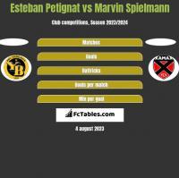 Esteban Petignat vs Marvin Spielmann h2h player stats