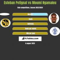 Esteban Petignat vs Moumi Ngamaleu h2h player stats