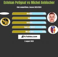 Esteban Petignat vs Michel Aebischer h2h player stats