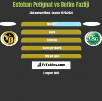 Esteban Petignat vs Betim Fazliji h2h player stats