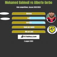 Mohamed Bahlouli vs Alberto Gerbo h2h player stats
