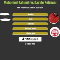Mohamed Bahlouli vs Davide Petrucci h2h player stats