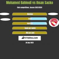 Mohamed Bahlouli vs Ihsan Sacko h2h player stats