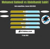 Mohamed Bahlouli vs Abdelhamid Sabiri h2h player stats