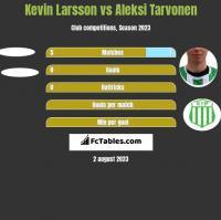 Kevin Larsson vs Aleksi Tarvonen h2h player stats