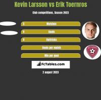 Kevin Larsson vs Erik Toernros h2h player stats