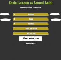 Kevin Larsson vs Fareed Sadat h2h player stats