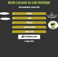Kevin Larsson vs Luis Henrique h2h player stats