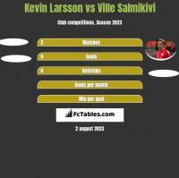 Kevin Larsson vs Ville Salmikivi h2h player stats