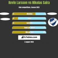 Kevin Larsson vs Nikolas Saira h2h player stats