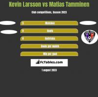 Kevin Larsson vs Matias Tamminen h2h player stats