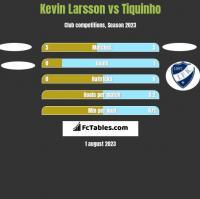 Kevin Larsson vs Tiquinho h2h player stats