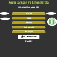 Kevin Larsson vs Anton Eerola h2h player stats