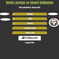 Kevin Larsson vs Severi Kahkonen h2h player stats
