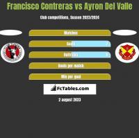 Francisco Contreras vs Ayron Del Valle h2h player stats