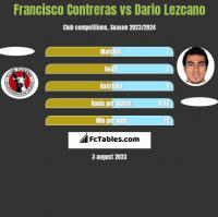 Francisco Contreras vs Dario Lezcano h2h player stats