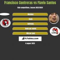 Francisco Contreras vs Flavio Santos h2h player stats