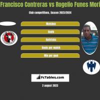 Francisco Contreras vs Rogelio Funes Mori h2h player stats