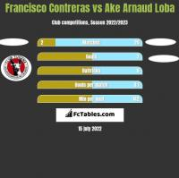 Francisco Contreras vs Ake Arnaud Loba h2h player stats