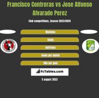 Francisco Contreras vs Jose Alfonso Alvarado Perez h2h player stats