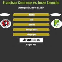 Francisco Contreras vs Jesse Zamudio h2h player stats
